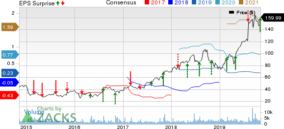 Insulet Corporation Price, Consensus and EPS Surprise
