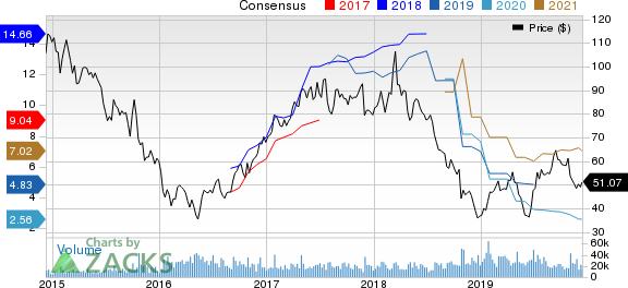 Western Digital Corporation Price and Consensus