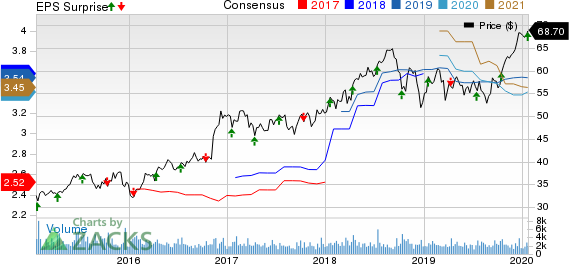 Commerce Bancshares, Inc. Price, Consensus and EPS Surprise