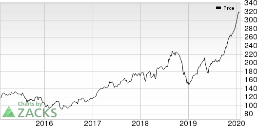 Jazz Pharmaceuticals PLC Price