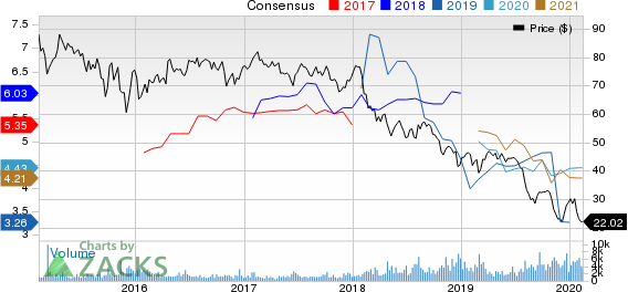 EQT Midstream Partners, LP Price and Consensus