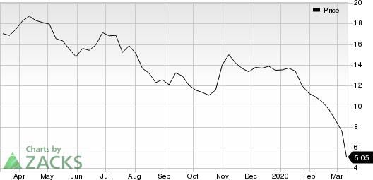MRC Global Inc. Price