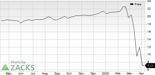 Chimera Investment Corporation Price