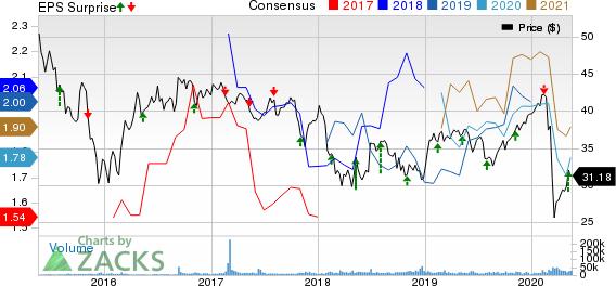 Enbridge Inc Price, Consensus and EPS Surprise