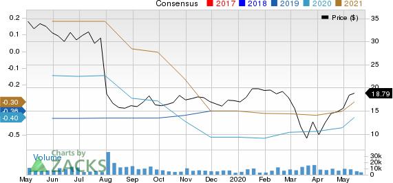 Pluralsight, Inc. Price and Consensus