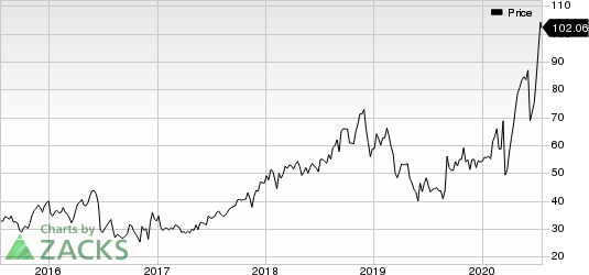 Emergent Biosolutions Inc. Price