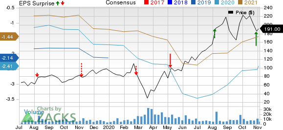 Carvana Co. Price, Consensus and EPS Surprise