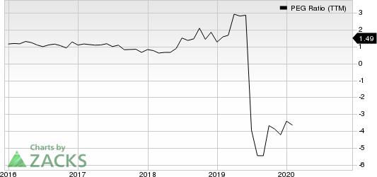 MACOM Technology Solutions Holdings, Inc. PEG Ratio (TTM)