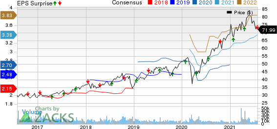 Canadian Pacific Railway Limited Price, Consensus and EPS Surprise