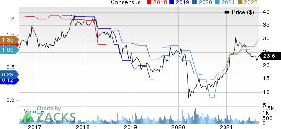 Unifi, Inc. Price and Consensus