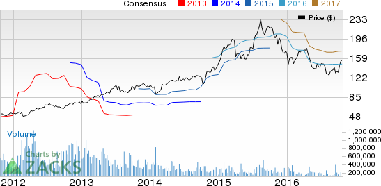 Allegiant Travel (ALGT): A Beat in the Cards in Q3 Earnings?