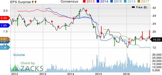 Statoil (STO) Incurs Loss in Q3; Revenues Decrease Y/Y