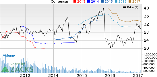 Aaron's (AAN): What's in the Cards this Earnings Season?