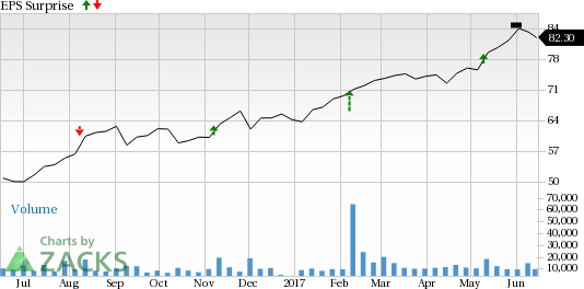 Why the Earnings Streak Will Continue for Microchip Technology (MCHP)