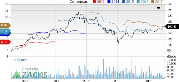 Top Ranked Momentum Stocks to Buy for July 19th