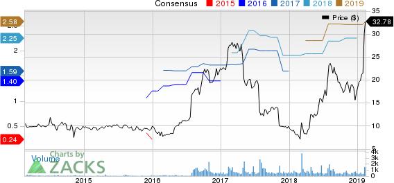 PCM, Inc. Price and Consensus
