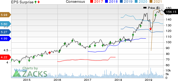 McCormick & Company, Incorporated Price, Consensus and EPS Surprise