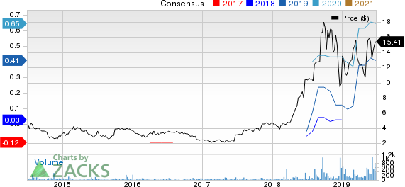 OptimizeRx Corp. Price and Consensus