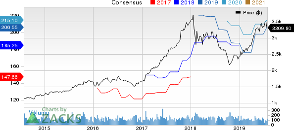 NVR, Inc. Price and Consensus