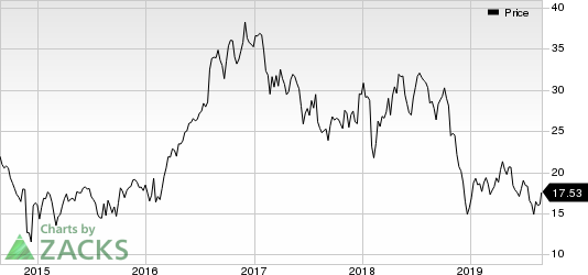 Parsley Energy, Inc. Price