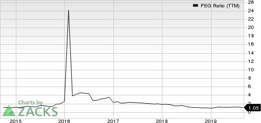AGCO Corporation PEG Ratio (TTM)