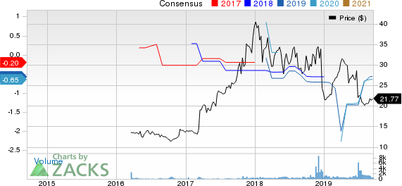 Hutchison China MediTech Limited Price and Consensus