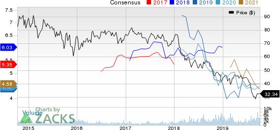 EQT Midstream Partners, LP Price and Consensus