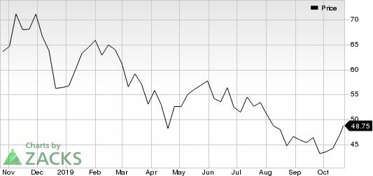 Centene Corporation Price