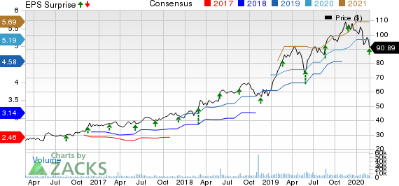 Keysight Technologies Inc. Price, Consensus and EPS Surprise