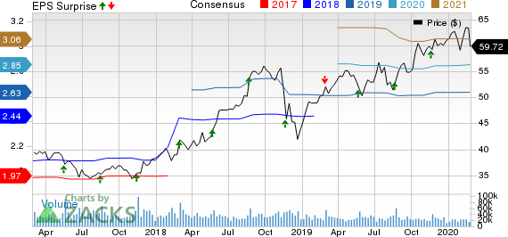 The TJX Companies, Inc. Price, Consensus and EPS Surprise