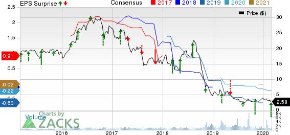 Superior Industries International, Inc. Price, Consensus and EPS Surprise