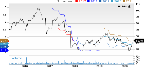 TreeHouse Foods Inc Price and Consensus