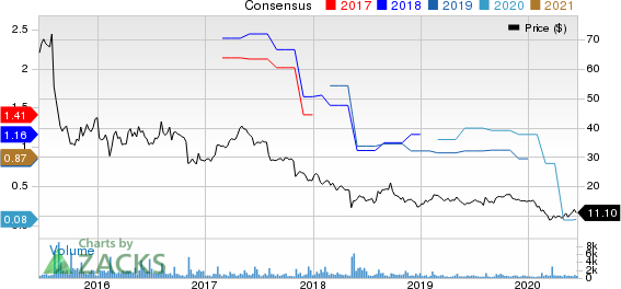 Caesarstone Ltd. Price and Consensus