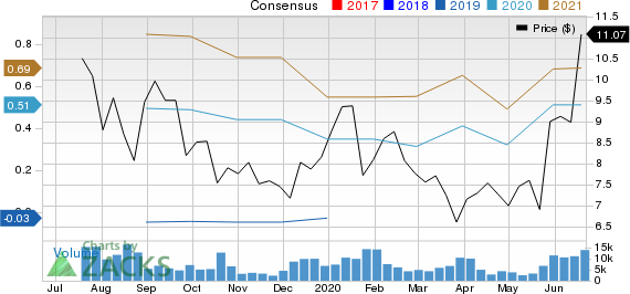 DouYu International Holdings Limited Sponsored ADR Price and Consensus