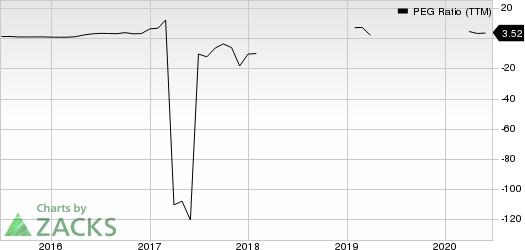 Ericsson PEG Ratio (TTM)
