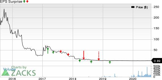 Biocept, Inc. Price and EPS Surprise