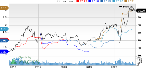 Agnico Eagle Mines Limited Price and Consensus
