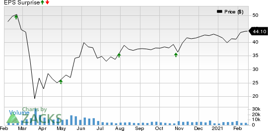 Gaming and Leisure Properties, Inc. Price and EPS Surprise