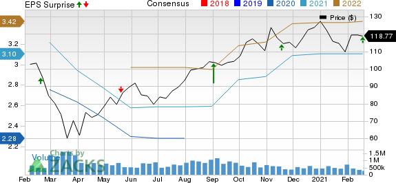 Copart, Inc. Price, Consensus and EPS Surprise