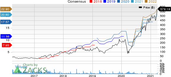 RH Price and Consensus