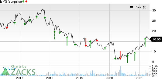 GP Strategies Corporation Price and EPS Surprise