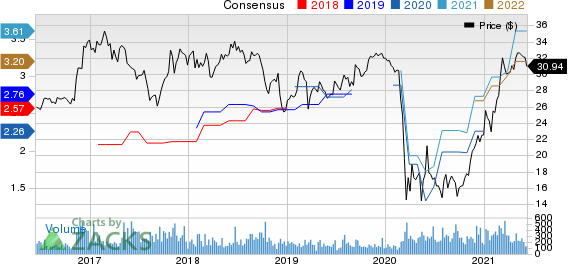 Financial Institutions, Inc. Price and Consensus