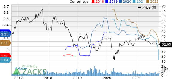 REMAX Holdings, Inc. Price and Consensus