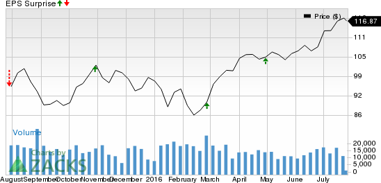 Can American Tower (AMT) Pull a Surprise in Q2 Earnings?