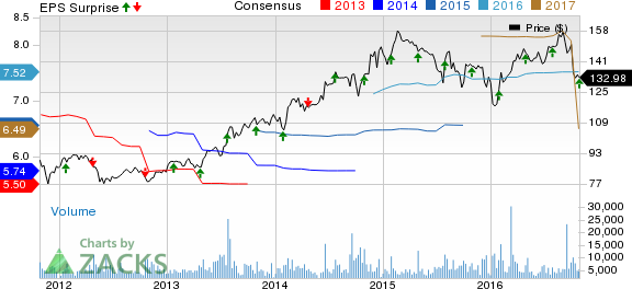 Air Products (APD) Q4 Earnings Beat Estimates, Sales Trail