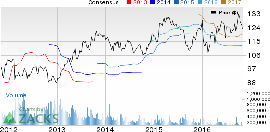Willis Towers (WLTW) Earnings Beat, Revenues Miss in Q3