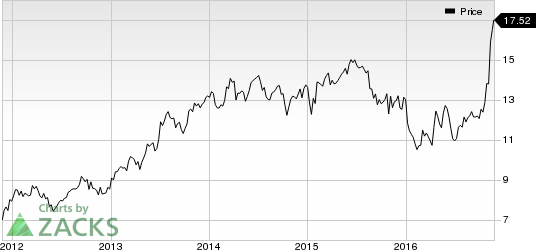 5 Reasons to Add KeyCorp (KEY) to Your Portfolio Right Now