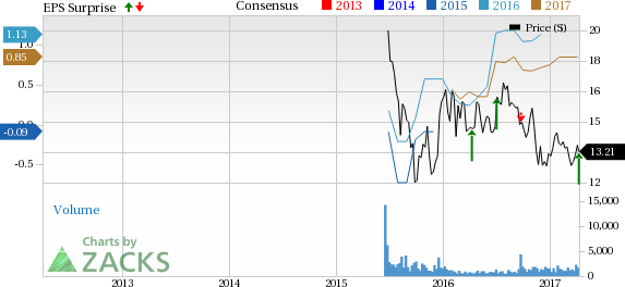 8point3 Energy (CAFD) Reports Q1 Earnings, Revenues Rise