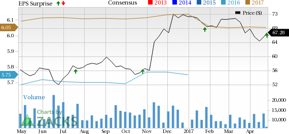 Discover Financial (DFS) Tops Q1 Earnings on Higher Revenues