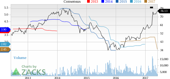 FMC Corp (FMC) Up 5.7% Since Earnings Report: Can It Continue?